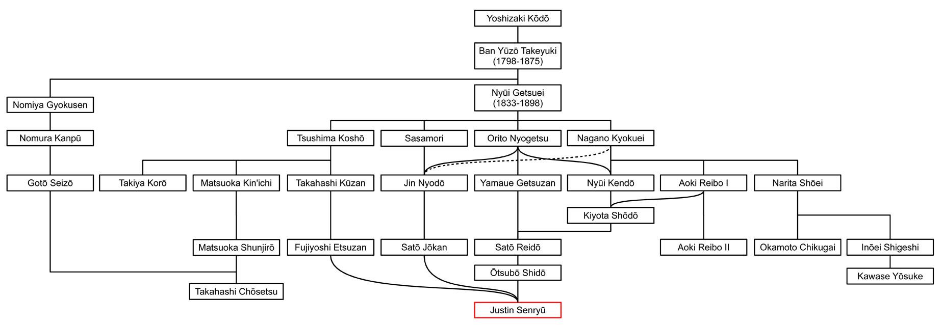Kimpu Ryu Nezasa Ha shakuhachi honkyoku lineage chart
